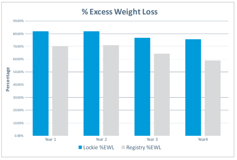 Excess weight loss  Dr Lockie Vs national average