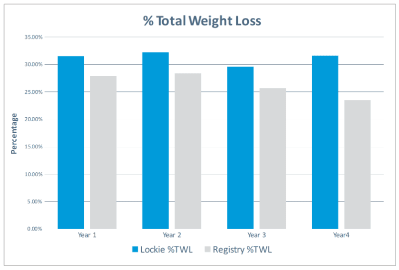 Total Weight Loss Dr Lockie Vs All BSR contributors